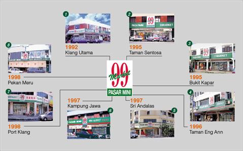 sejarah awal 99 pasar mini