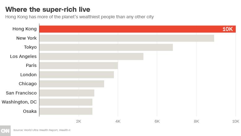 senarai bandar dengan bilangan penduduk paling kaya paling ramai 760