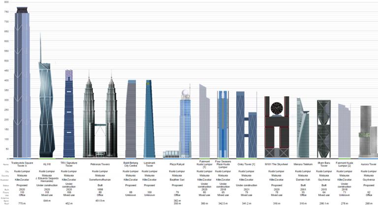 senarai menara tertinggi di dunia
