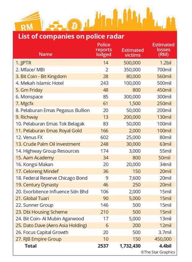 senarai program pelaburan wang dalam perhatian pihak polis