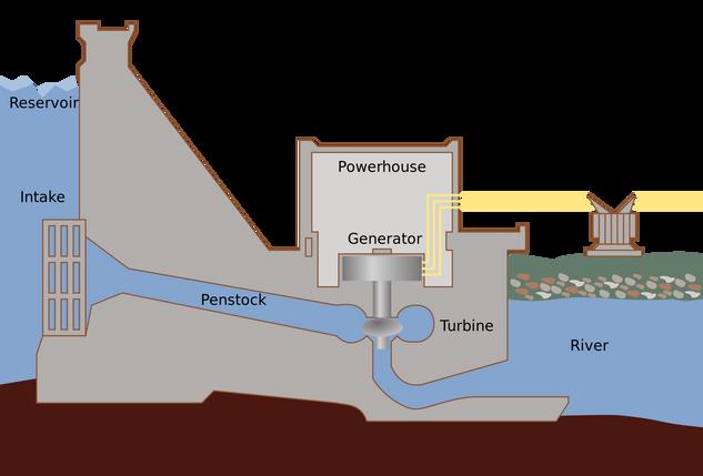 sistem empangan hidroelektrik