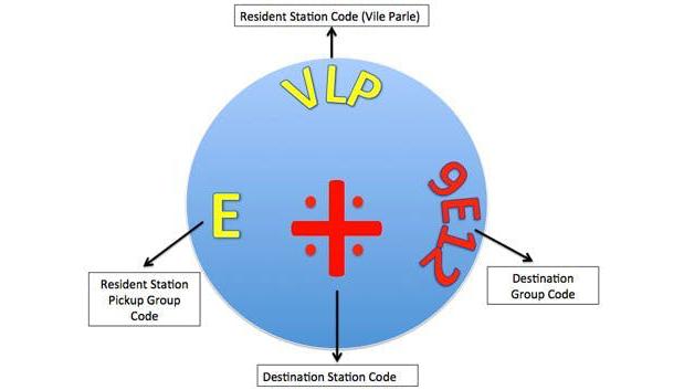 sistem kod warna dabbawala