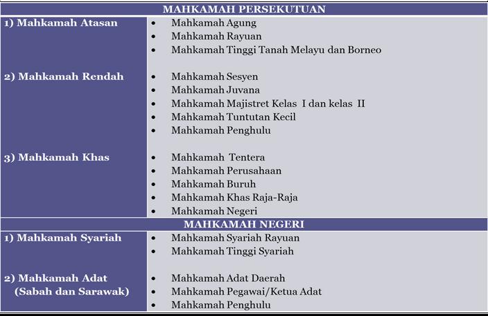 sistem mahkamah di malaysia