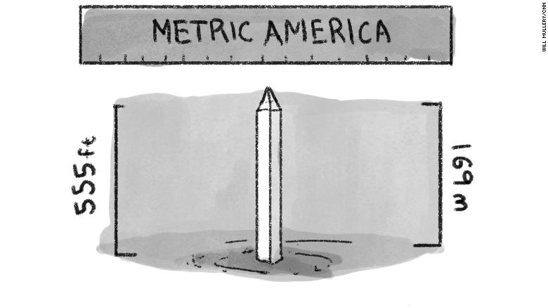 sistem unit metrik di amerika