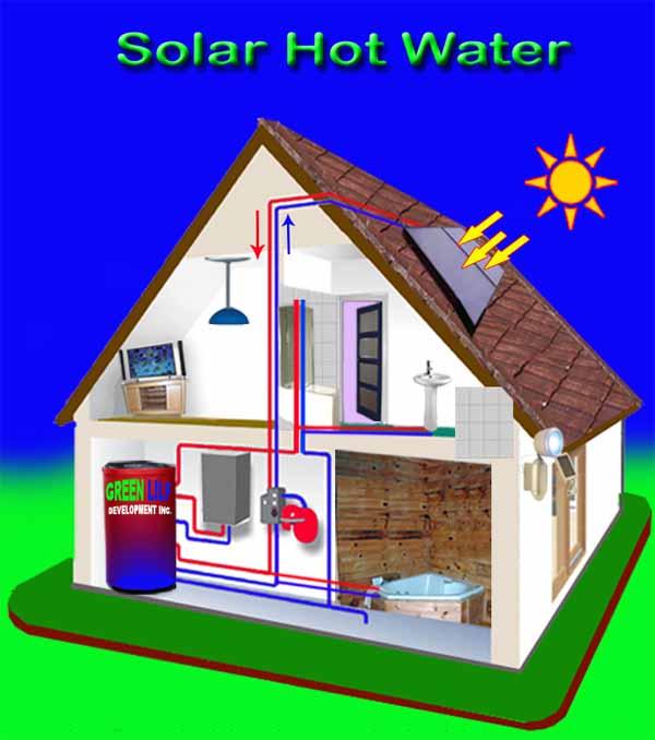solar boleh menyumbang kepada pelbagai aplikasi
