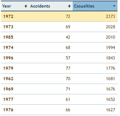 statistik kemalangan kapal terbang