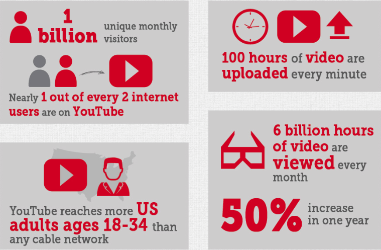statistik youtube yang mengagumkan
