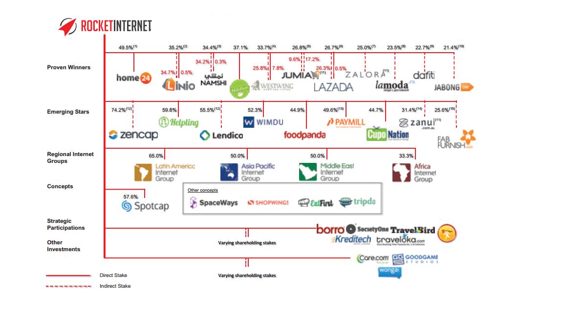 syarikat milik rocket internet