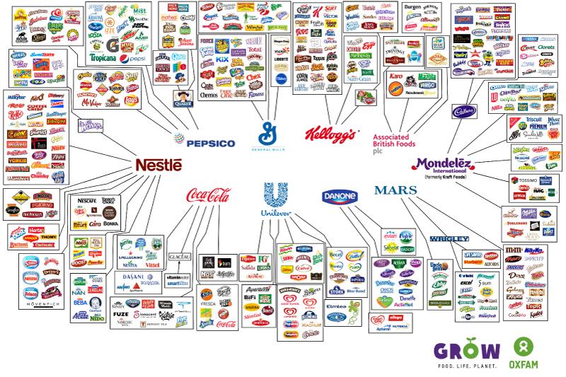 syarikat yang mengawal dunia secara senyap