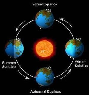 tahun solar