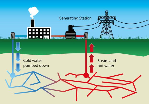 tenaga geotermal