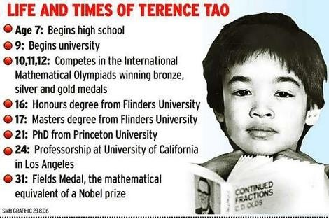 timeline terence tao