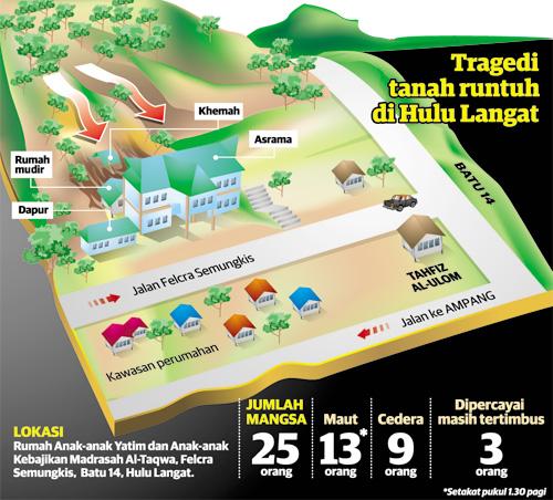 tragedi tanah runtuh rumah anak yatim al takwa 3 520